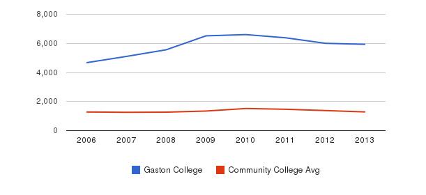 Gaston College Total Enrollment&nbsp(2006-2013)