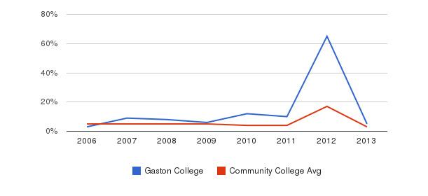 Gaston College Unknown&nbsp(2006-2013)