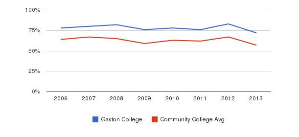Gaston College White&nbsp(2006-2013)