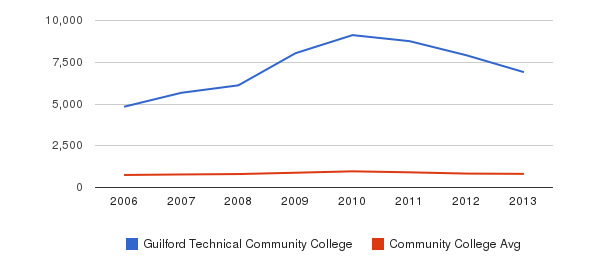 Guilford Technical Community College Full-Time Students&nbsp(2006-2013)