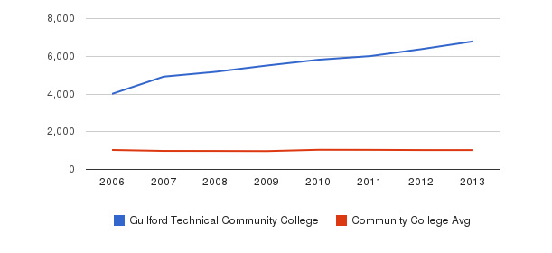 Guilford Technical Community College Part-Time Students&nbsp(2006-2013)