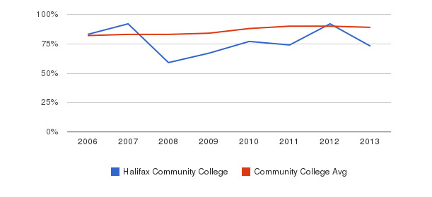 Halifax Community College % Students Receiving Some Financial Aid&nbsp(2006-2013)