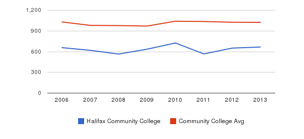 Halifax Community College Part-Time Students&nbsp(2006-2013)