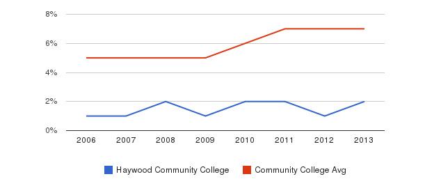 Haywood Community College Hispanic&nbsp(2006-2013)