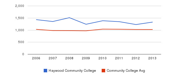 Haywood Community College Part-Time Students&nbsp(2006-2013)