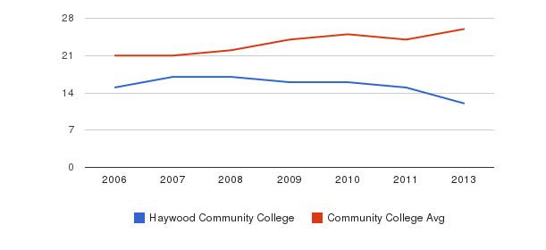Haywood Community College student staff&nbsp(2006-2013)