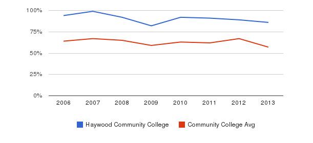 Haywood Community College White&nbsp(2006-2013)