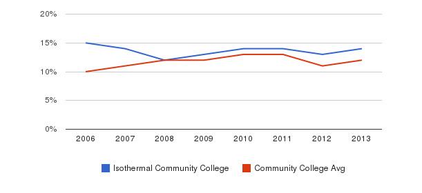 Isothermal Community College Black&nbsp(2006-2013)