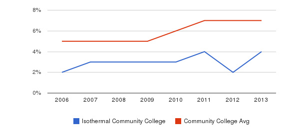 Isothermal Community College Hispanic&nbsp(2006-2013)