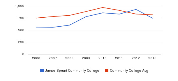 James Sprunt Community College Full-Time Students&nbsp(2006-2013)