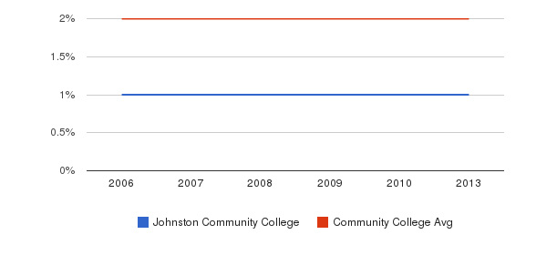 Johnston Community College Asian&nbsp(2006-2013)