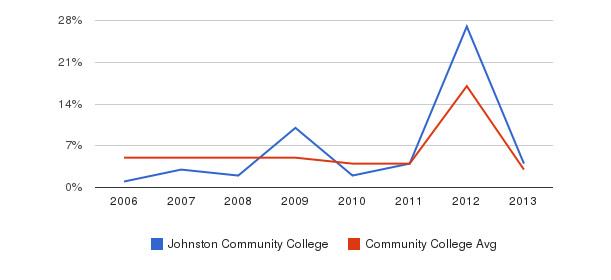 Johnston Community College Unknown&nbsp(2006-2013)