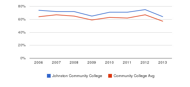 Johnston Community College White&nbsp(2006-2013)