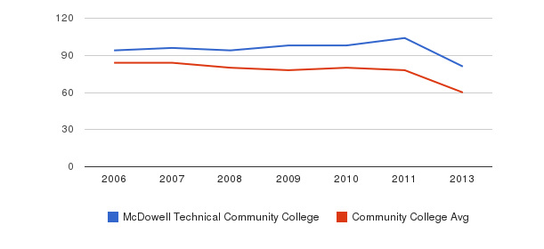 McDowell Technical Community College Total Faculty&nbsp(2006-2013)