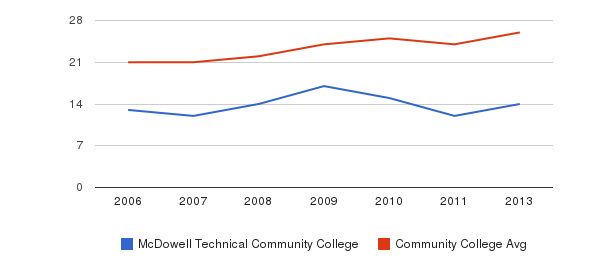 McDowell Technical Community College student staff&nbsp(2006-2013)