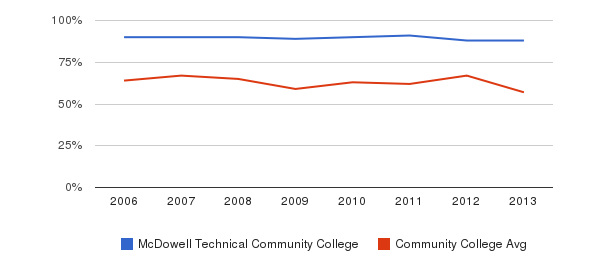 McDowell Technical Community College White&nbsp(2006-2013)