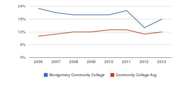 Montgomery Community College Black&nbsp(2006-2013)