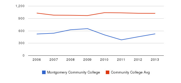 Montgomery Community College Part-Time Students&nbsp(2006-2013)