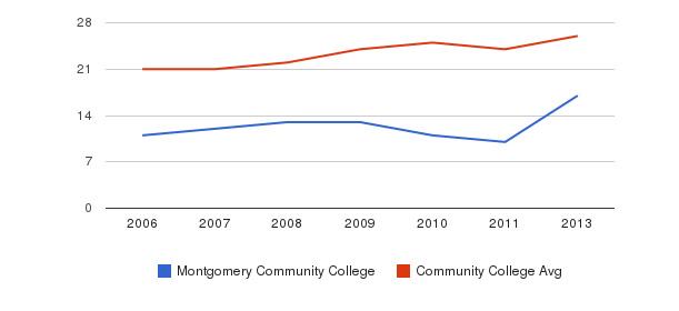 Montgomery Community College student staff&nbsp(2006-2013)