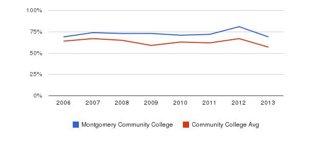 Montgomery Community College White&nbsp(2006-2013)