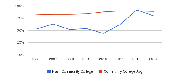 Nash Community College % Students Receiving Some Financial Aid&nbsp(2006-2013)