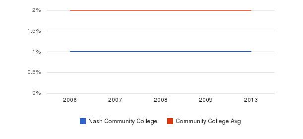 Nash Community College Asian&nbsp(2006-2013)