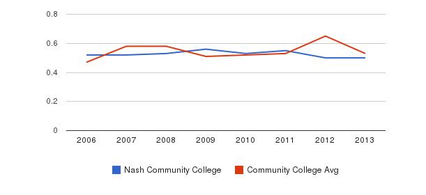 Nash Community College Diversity Score&nbsp(2006-2013)