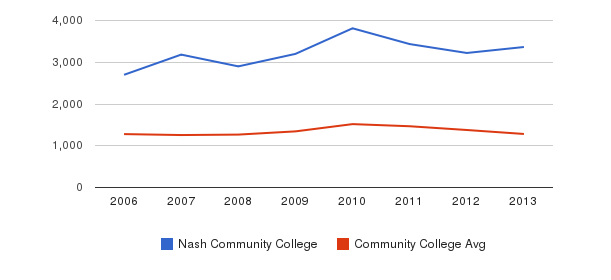 Nash Community College Total Enrollment&nbsp(2006-2013)