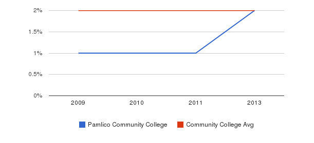 Pamlico Community College Asian&nbsp(2009-2013)