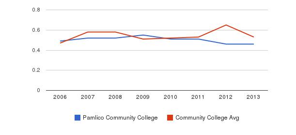 Pamlico Community College Diversity Score&nbsp(2006-2013)