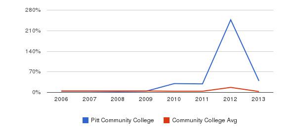 Pitt Community College Unknown&nbsp(2006-2013)