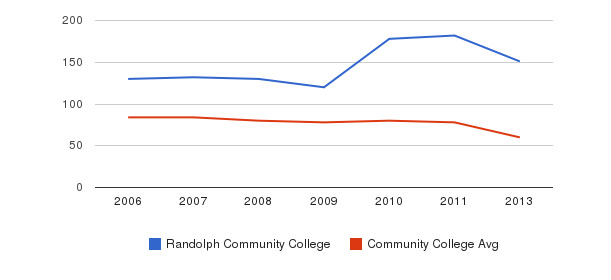 Randolph Community College Total Faculty&nbsp(2006-2013)