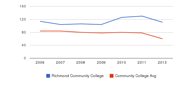 Richmond Community College Total Faculty&nbsp(2006-2013)