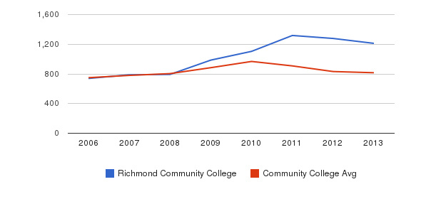Richmond Community College Full-Time Students&nbsp(2006-2013)