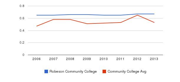 Robeson Community College Diversity Score&nbsp(2006-2013)