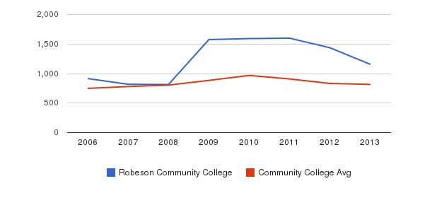 Robeson Community College Full-Time Students&nbsp(2006-2013)