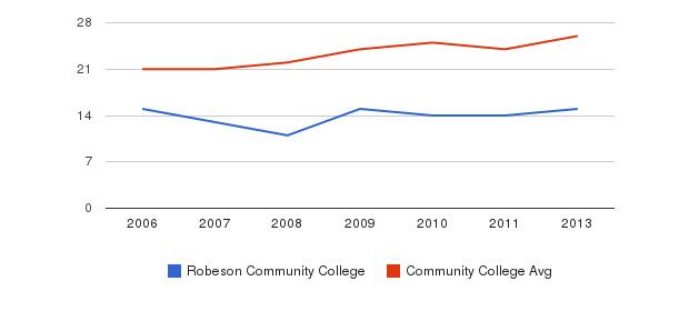 Robeson Community College student staff&nbsp(2006-2013)