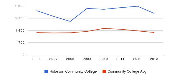 Robeson Community College Total Enrollment&nbsp(2006-2013)
