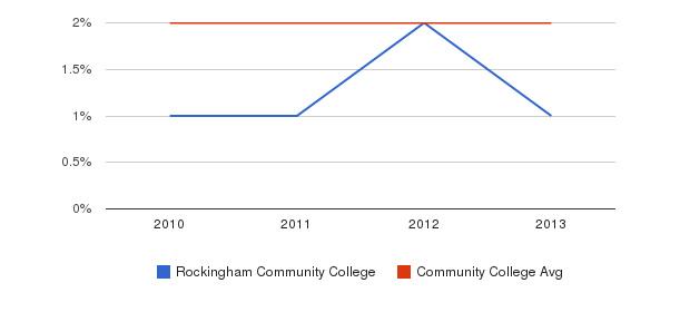 Rockingham Community College More&nbsp(2010-2013)