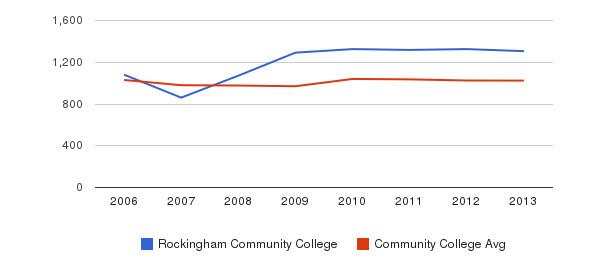 Rockingham Community College Part-Time Students&nbsp(2006-2013)
