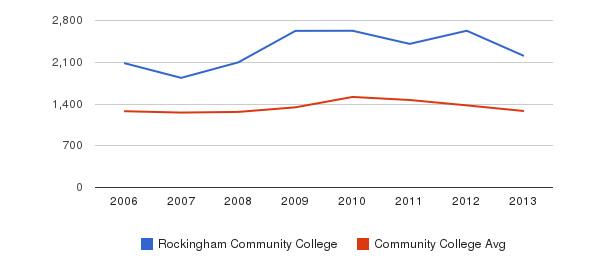 Rockingham Community College Total Enrollment&nbsp(2006-2013)