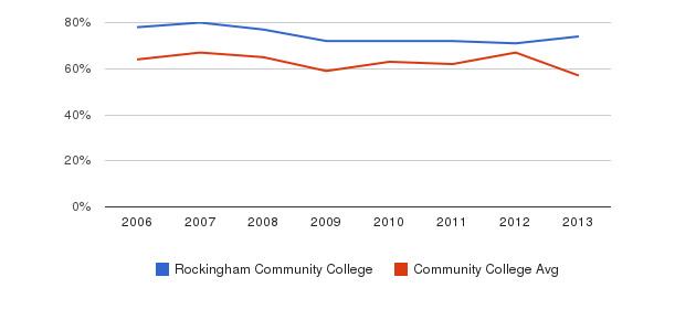 Rockingham Community College White&nbsp(2006-2013)