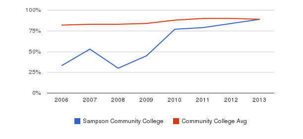 Sampson Community College % Students Receiving Some Financial Aid&nbsp(2006-2013)