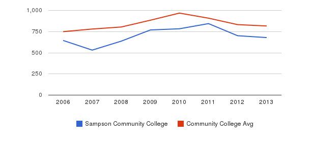 Sampson Community College Full-Time Students&nbsp(2006-2013)
