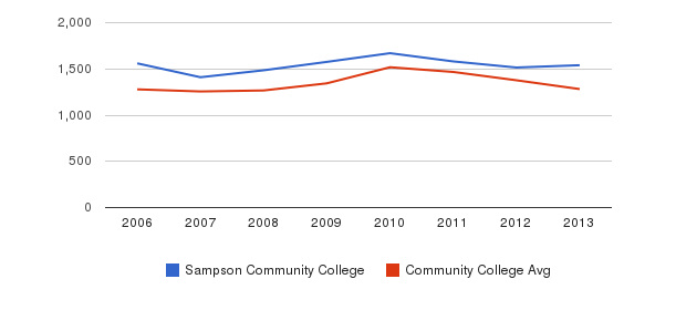 Sampson Community College Total Enrollment&nbsp(2006-2013)