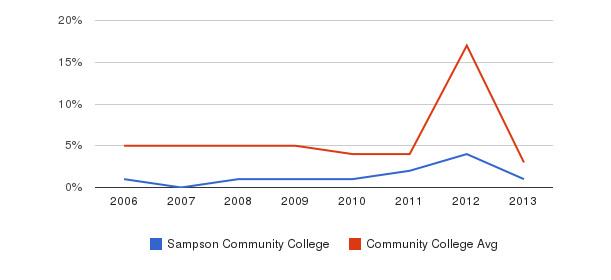 Sampson Community College Unknown&nbsp(2006-2013)