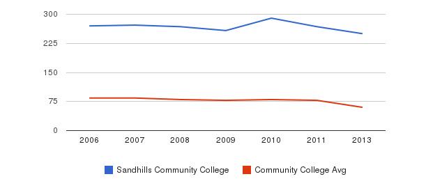 Sandhills Community College Total Faculty&nbsp(2006-2013)