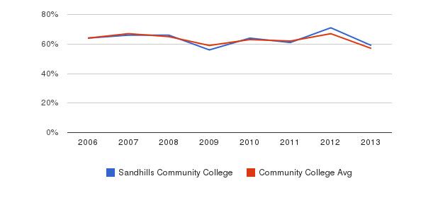 Sandhills Community College White&nbsp(2006-2013)
