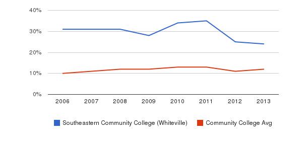 Southeastern Community College (Whiteville) Black&nbsp(2006-2013)