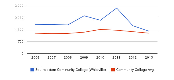 Southeastern Community College (Whiteville) Total Enrollment&nbsp(2006-2013)